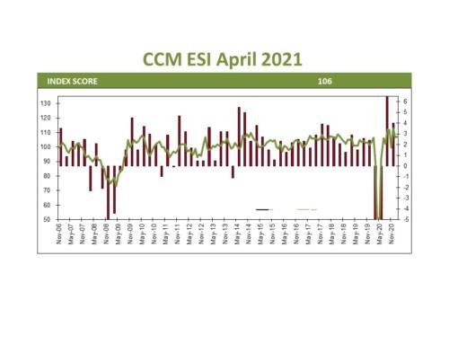 US Economic Update April 2021