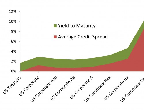 Credit Spreads and Implications to Investors