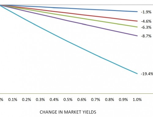 Fixed Income Duration