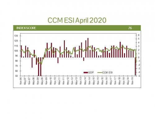 US Economic Update April 2020