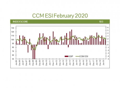 US Economic Update February 2020