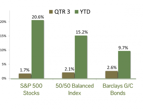 Market Commentary Q3/2019