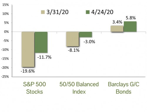 Market Commentary Q1/2020